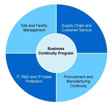 业务连续性与IT系统容灾技术培训